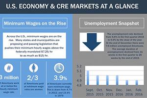 cre markets