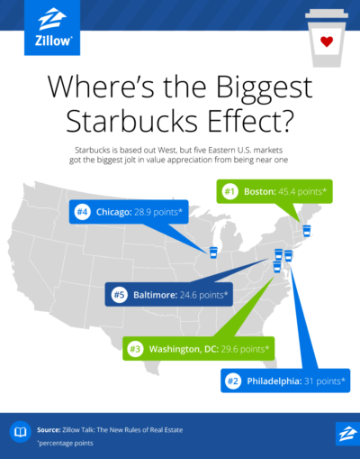 Infographic Showing Markets with Biggest Starbucks Effect