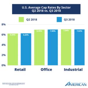 Commercial Real Estate Market Cap Rate