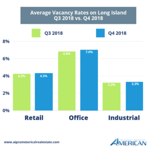 Long Island Commercial Real Estate Vacancy Rates Graph