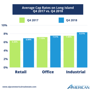Long Island Commercial Real Estate Average Cap Rates Graph