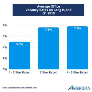 Long Island office vacancy rate average Q1 2019 graph