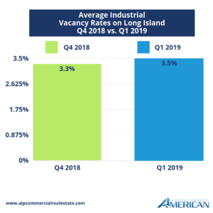 Long Island Average Industrial Vacancy Rates Q1 2019 Graph