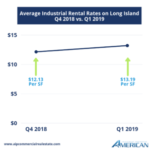 Average Industrial Rental Rates on Long Island Q1 2019