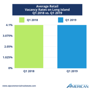 Long Island Retail Market Vacancy Rates Graph