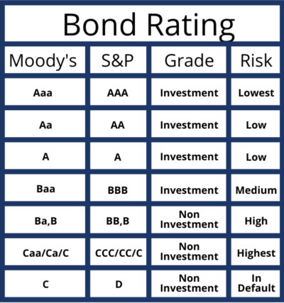 Bond Credit Ratings by Moody & S&P