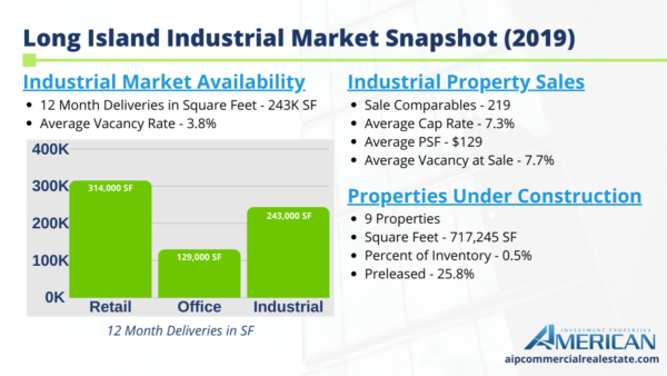 Snapshot Market Report For Long Island's Industrial Sector