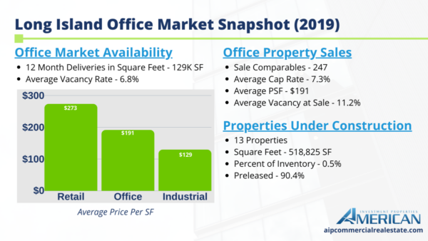 Snapshot Market Report For Long Island's Office Sector