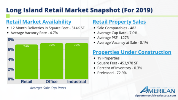 Market Report For Long Island's Retail Market